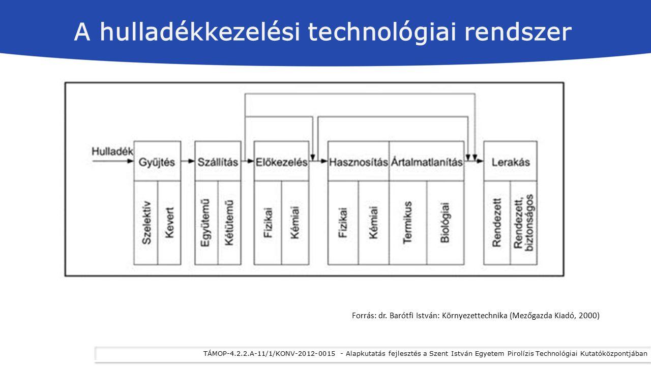 A hulladékkezelési technológiai rendszer Forrás: dr. Barótfi István: Környezettechnika (Mezőgazda Kiadó, 2000)