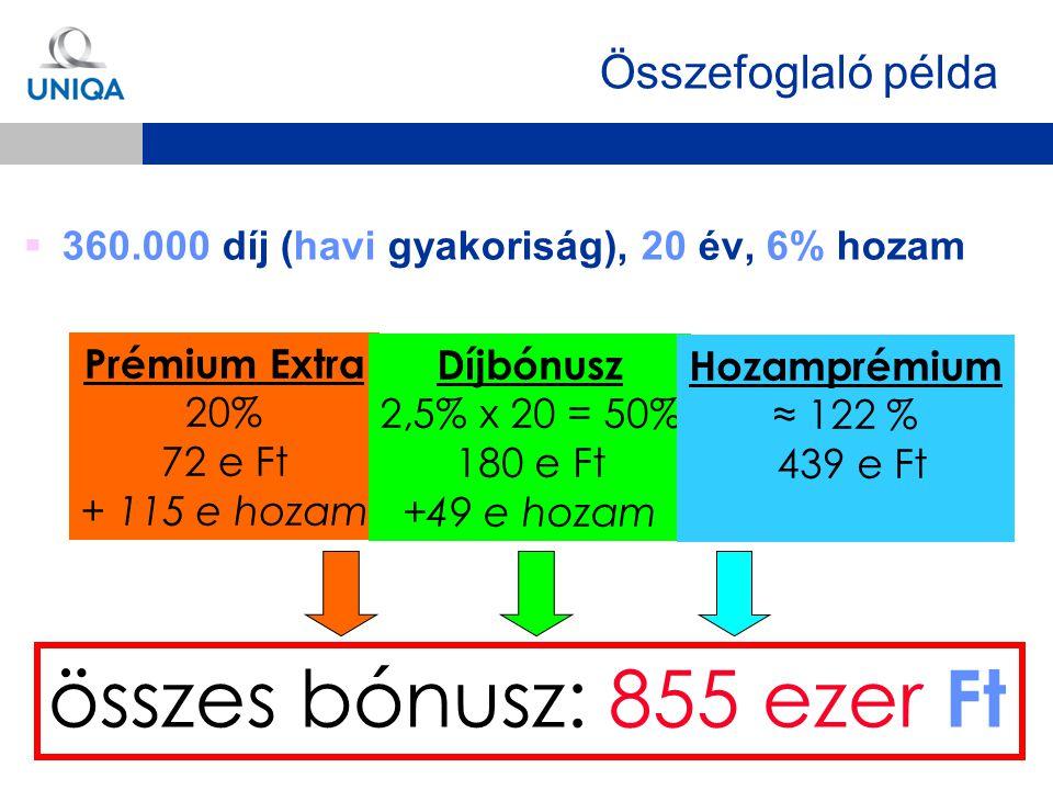  360.000 díj (havi gyakoriság), 20 év, 6% hozam összes bónusz: 855 ezer Ft Prémium Extra 20% 72 e Ft + 115 e hozam Díjbónusz 2,5% x 20 = 50% 180 e Ft