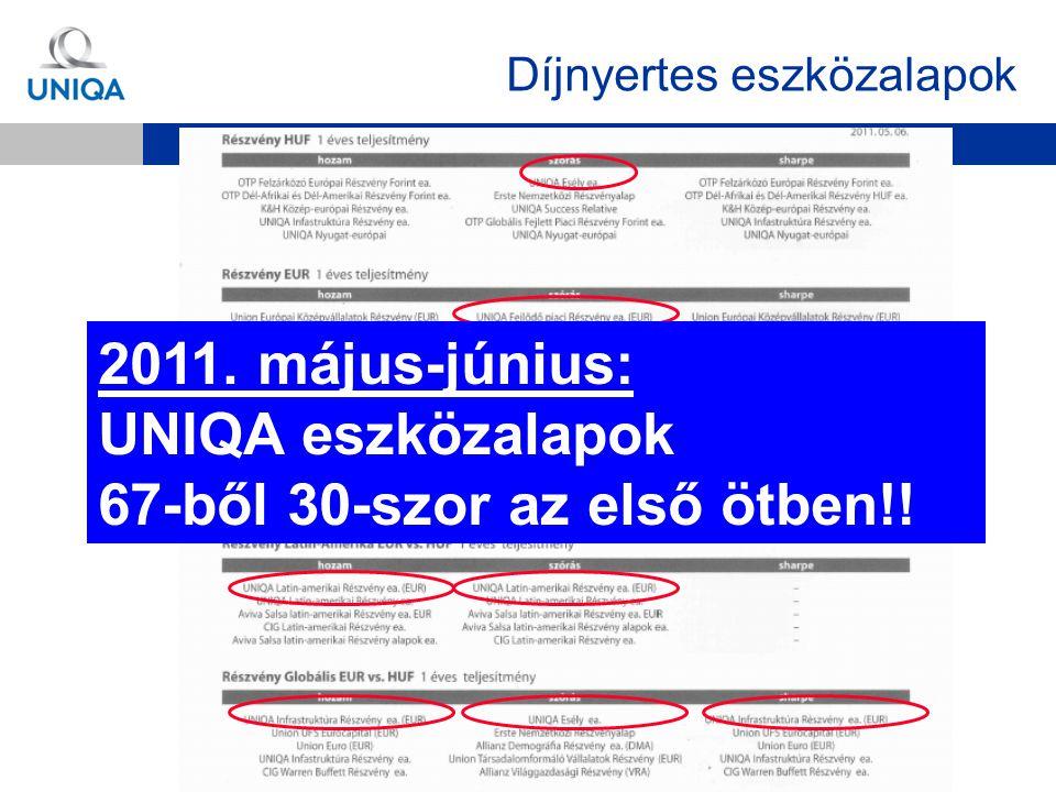 Díjnyertes eszközalapok 2011. május-június: UNIQA eszközalapok 14-ből 9-szer az első helyen!! 2011. május-június: UNIQA eszközalapok 67-ből 30-szor az