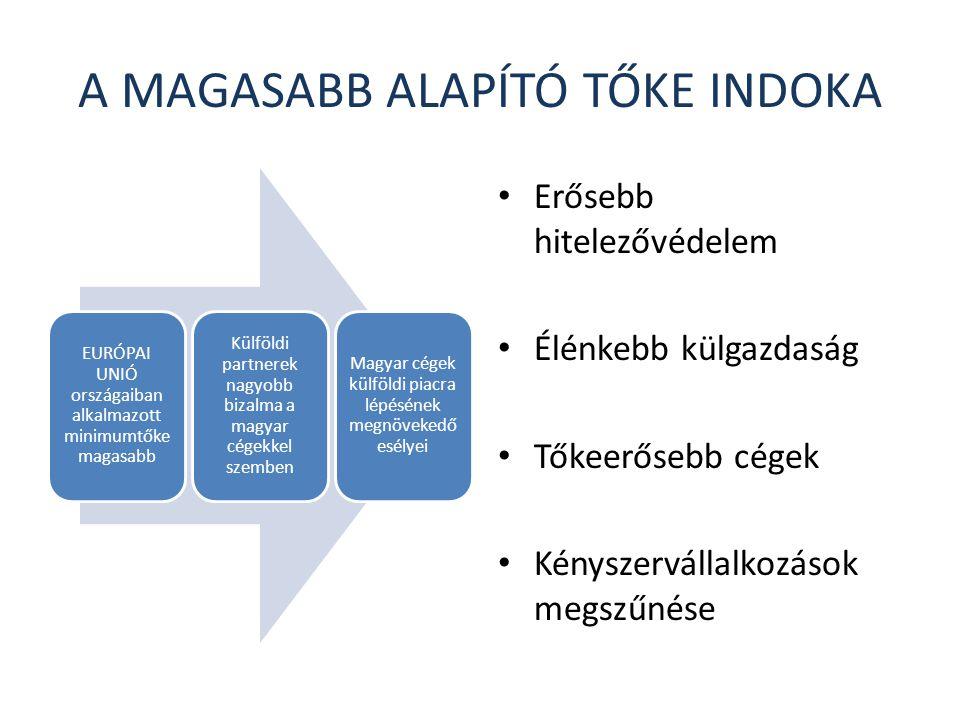 A MAGASABB ALAPÍTÓ TŐKE INDOKA EURÓPAI UNIÓ országaiban alkalmazott minimumtőke magasabb Külföldi partnerek nagyobb bizalma a magyar cégekkel szemben Magyar cégek külföldi piacra lépésének megnövekedő esélyei Erősebb hitelezővédelem Élénkebb külgazdaság Tőkeerősebb cégek Kényszervállalkozások megszűnése