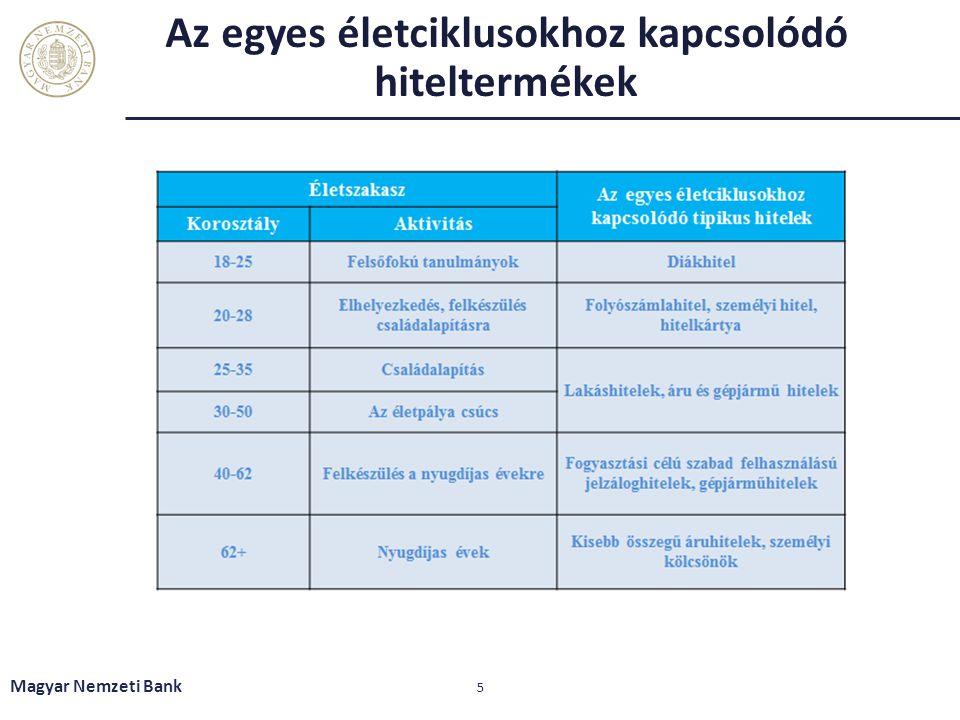 Hitelfajták Magyar Nemzeti Bank 6 Szabad felhasználású jelzáloghitel Folyószámla hitel Személyi hitel Hitelkártya Áruhitel Gépjármű hitel Lakáshitel Diákhitel Szabad felhasználásra Konkrét célra
