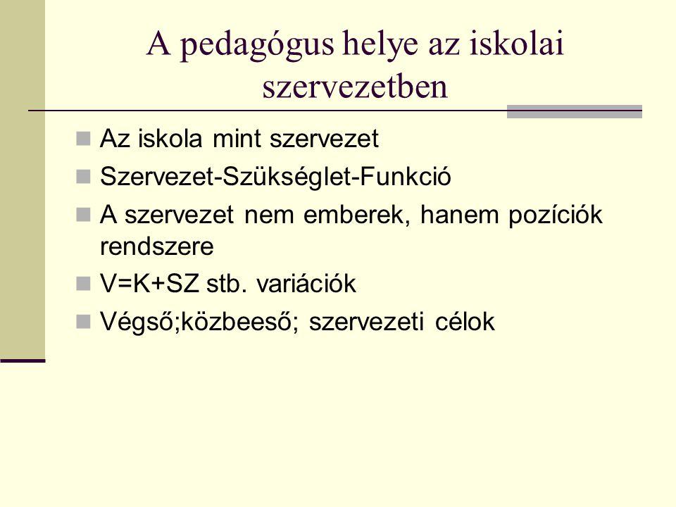A pedagógus helye az iskolai szervezetben Az iskola mint szervezet Szervezet-Szükséglet-Funkció A szervezet nem emberek, hanem pozíciók rendszere V=K+