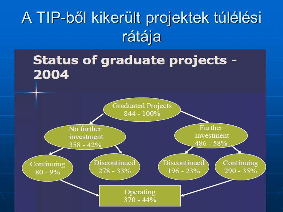 A TIP-ből kikerült projektek túlélési rátája Izraeli innovatív kisvállalkozások műhelye