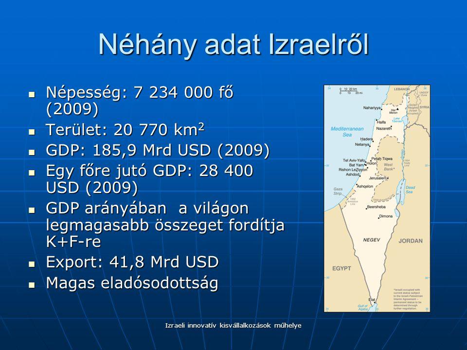 Izraeli innovatív kisvállalkozások műhelye Néhány adat Izraelről Népesség: 7 234 000 fő (2009) Népesség: 7 234 000 fő (2009) Terület: 20 770 km 2 Terület: 20 770 km 2 GDP: 185,9 Mrd USD (2009) GDP: 185,9 Mrd USD (2009) Egy főre jutó GDP: 28 400 USD (2009) Egy főre jutó GDP: 28 400 USD (2009) GDP arányában a világon legmagasabb összeget fordítja K+F-re GDP arányában a világon legmagasabb összeget fordítja K+F-re Export: 41,8 Mrd USD Export: 41,8 Mrd USD Magas eladósodottság Magas eladósodottság