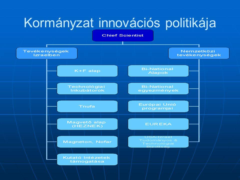 Kormányzat innovációs politikája