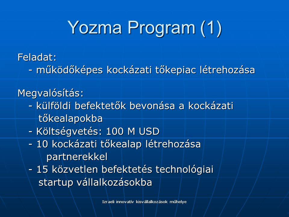 Izraeli innovatív kisvállalkozások műhelye Yozma Program (1) Feladat: - működőképes kockázati tőkepiac létrehozása Megvalósítás: - külföldi befektetők bevonása a kockázati tőkealapokba tőkealapokba - Költségvetés: 100 M USD - 10 kockázati tőkealap létrehozása partnerekkel - 15 közvetlen befektetés technológiai startup vállalkozásokba startup vállalkozásokba