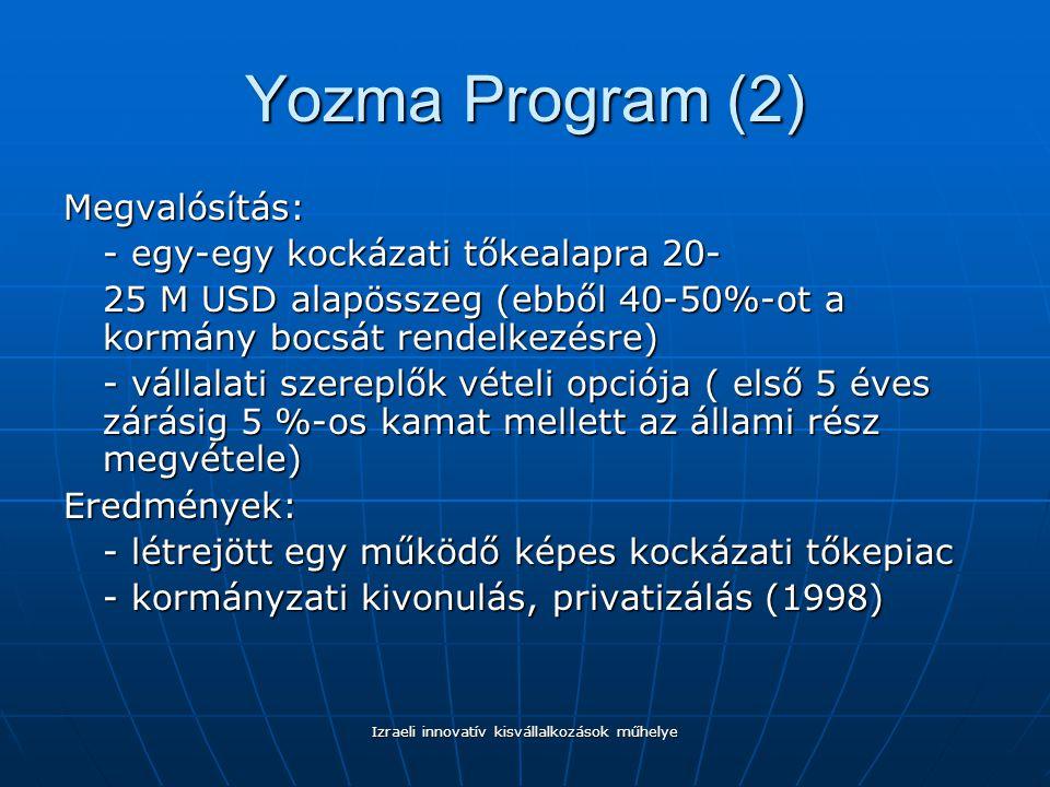 Izraeli innovatív kisvállalkozások műhelye Yozma Program (2) Megvalósítás: - egy-egy kockázati tőkealapra 20- 25 M USD alapösszeg (ebből 40-50%-ot a kormány bocsát rendelkezésre) - vállalati szereplők vételi opciója ( első 5 éves zárásig 5 %-os kamat mellett az állami rész megvétele) Eredmények: - létrejött egy működő képes kockázati tőkepiac - kormányzati kivonulás, privatizálás (1998)