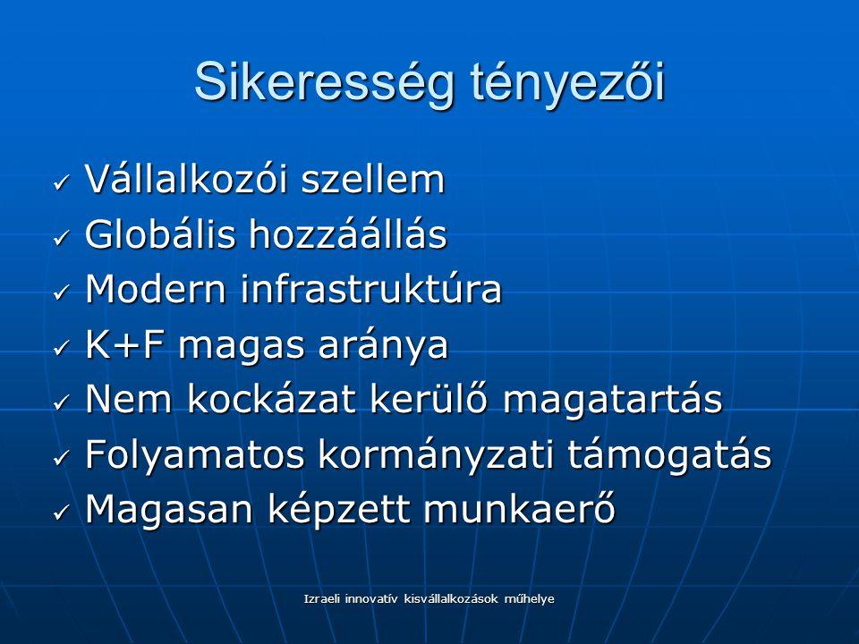 Izraeli innovatív kisvállalkozások műhelye Sikeresség tényezői Vállalkozói szellem Vállalkozói szellem Globális hozzáállás Globális hozzáállás Modern infrastruktúra Modern infrastruktúra K+F magas aránya K+F magas aránya Nem kockázat kerülő magatartás Nem kockázat kerülő magatartás Folyamatos kormányzati támogatás Folyamatos kormányzati támogatás Magasan képzett munkaerő Magasan képzett munkaerő