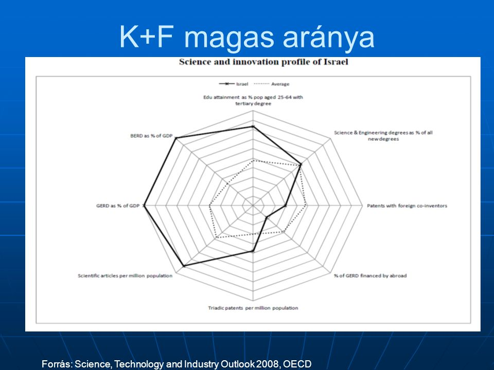 K+F magas aránya Forrás: Science, Technology and Industry Outlook 2008, OECD