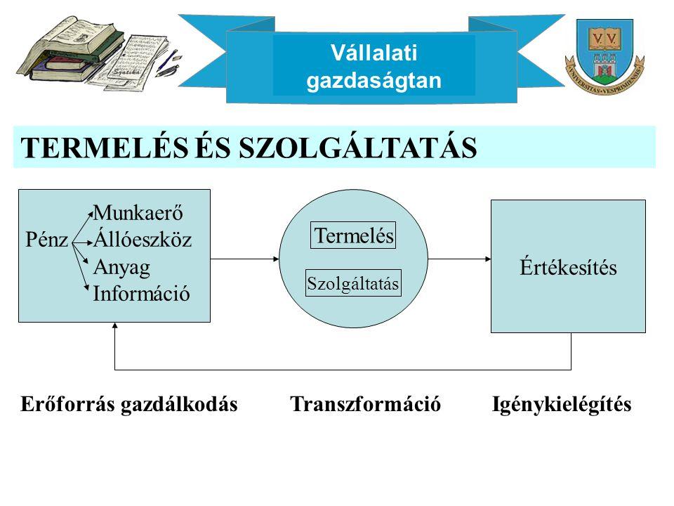 Vállalati gazdaságtan TERMELÉS ÉS SZOLGÁLTATÁS Erőforrás gazdálkodásTranszformációIgénykielégítés Munkaerő PénzÁllóeszköz Anyag Információ Értékesítés Termelés Szolgáltatás