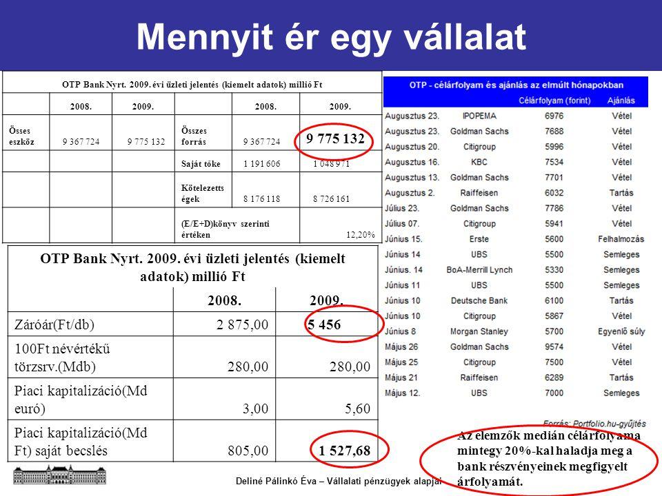 Deliné Pálinkó Éva – Vállalati pénzügyek alapjai Mennyit ér egy vállalat Az elemzők medián célárfolyama mintegy 20%-kal haladja meg a bank részvényein