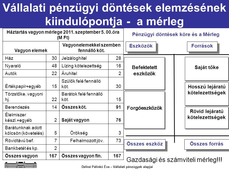 Deliné Pálinkó Éva – Vállalati pénzügyek alapjai Pénzügyi döntések köre és a Mérleg Befektetett eszközök Saját tőke Forgóeszközök Rövid lejáratú kötel