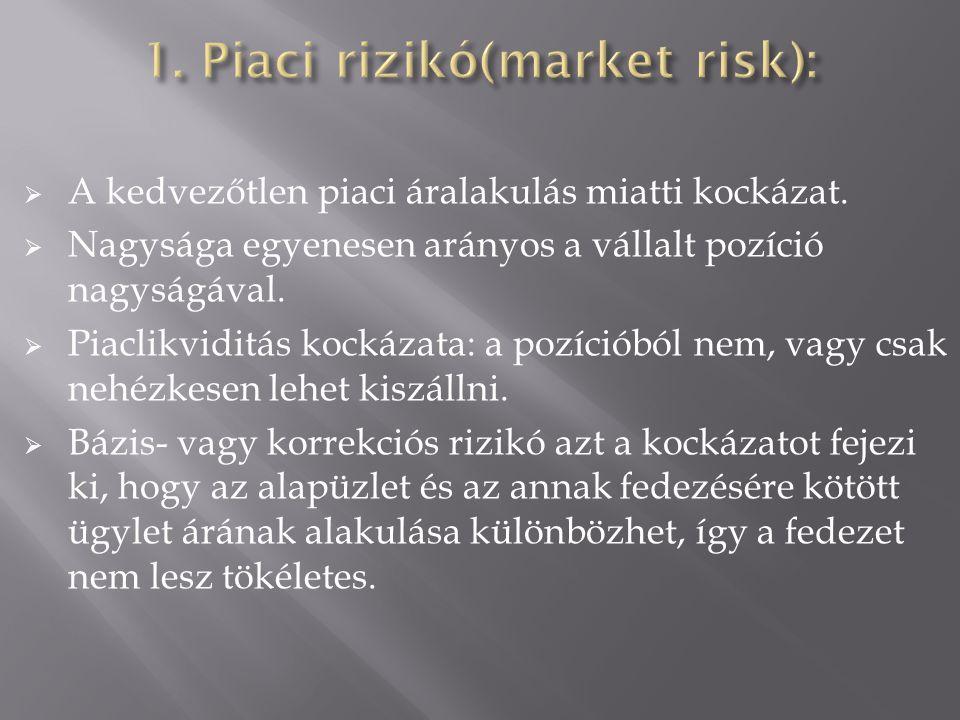  A kedvezőtlen piaci áralakulás miatti kockázat.