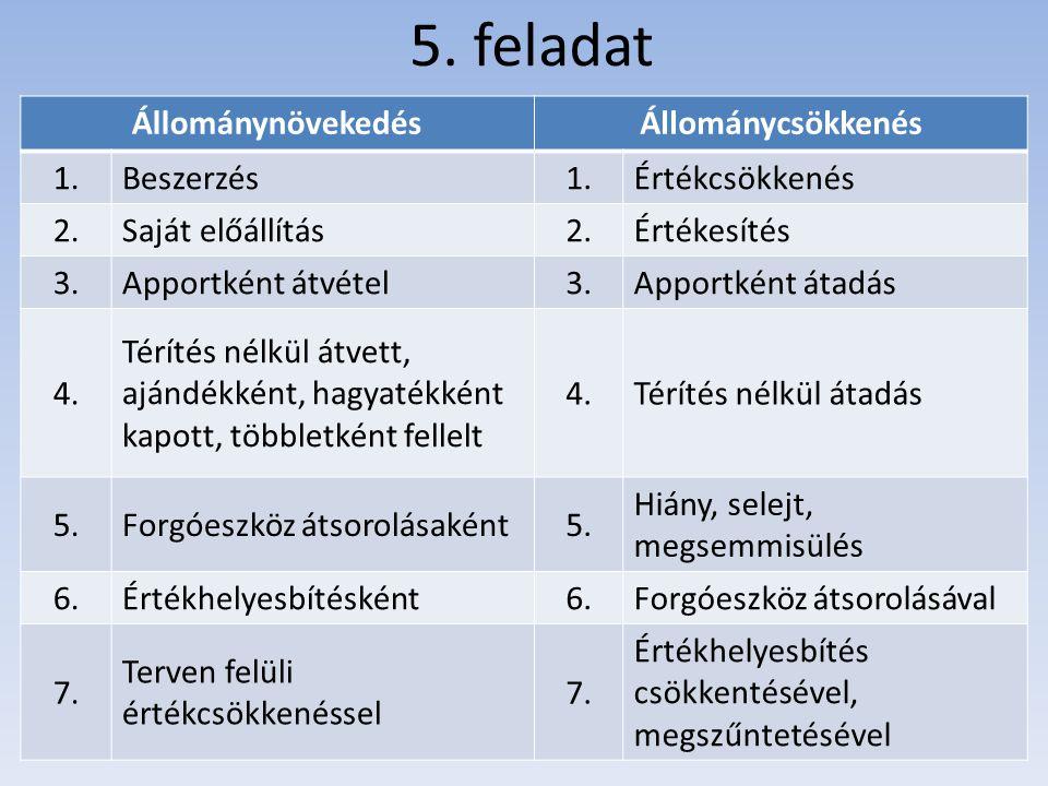 5. feladat ÁllománynövekedésÁllománycsökkenés 1.Beszerzés1.Értékcsökkenés 2.Saját előállítás2.Értékesítés 3.Apportként átvétel3.Apportként átadás 4. T