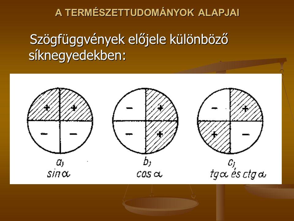 A TERMÉSZETTUDOMÁNYOK ALAPJAI Szögfüggvények előjele különböző síknegyedekben: Szögfüggvények előjele különböző síknegyedekben: