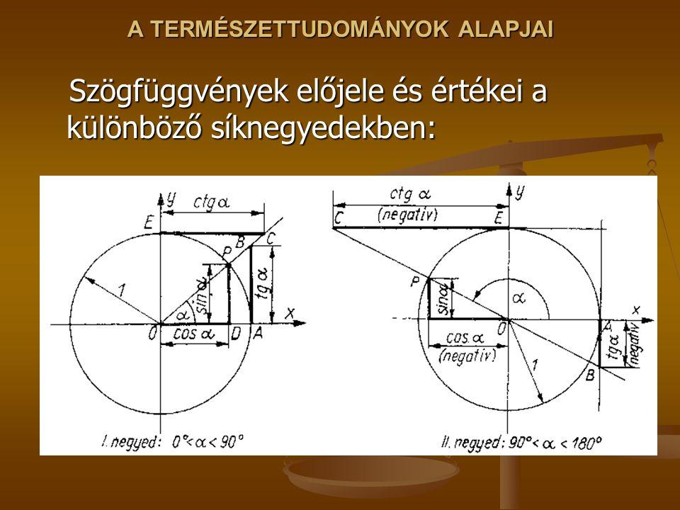A TERMÉSZETTUDOMÁNYOK ALAPJAI Szögfüggvények előjele és értékei a különböző síknegyedekben: Szögfüggvények előjele és értékei a különböző síknegyedekb