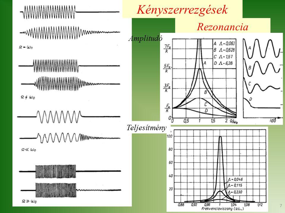 7 Kényszerrezgések Rezonancia Teljesítmény Amplitudó