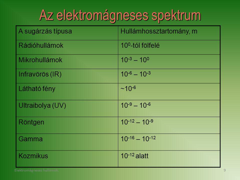 Elektromágneses hullámok.9 Az elektromágneses spektrum A sugárzás típusaHullámhossztartomány, m Rádióhullámok10 0 -tól fölfelé Mikrohullámok10 -3 – 10