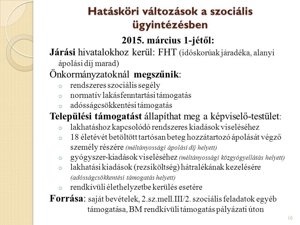 Hatásköri változások a szociális ügyintézésben 2015. március 1-jétől: Járási hivatalokhoz kerül: FHT (időskorúak járadéka, alanyi ápolási díj marad) Ö