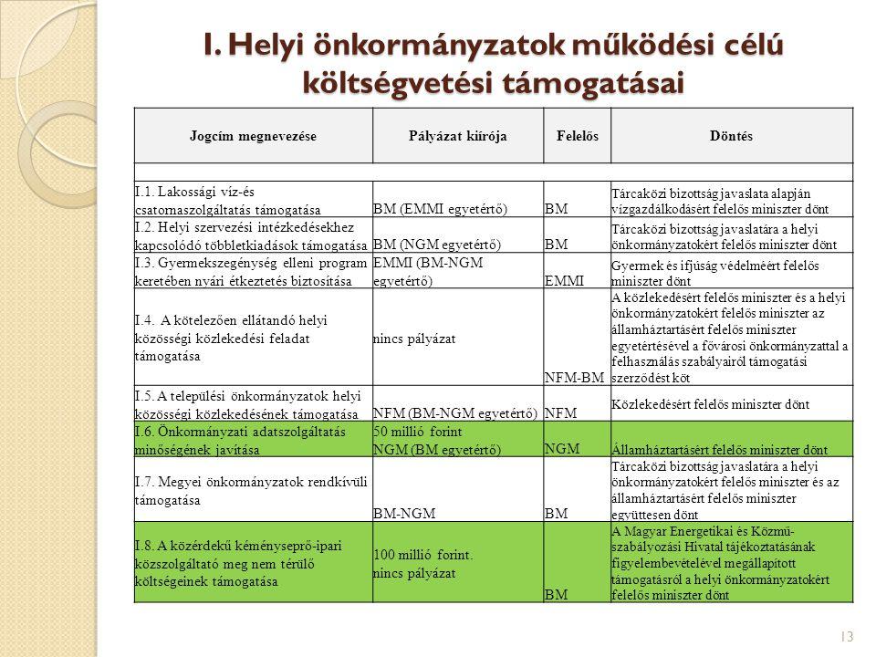I. Helyi önkormányzatok működési célú költségvetési támogatásai 13 Jogcím megnevezésePályázat kiírójaFelelősDöntés I.1. Lakossági víz-és csatornaszolg