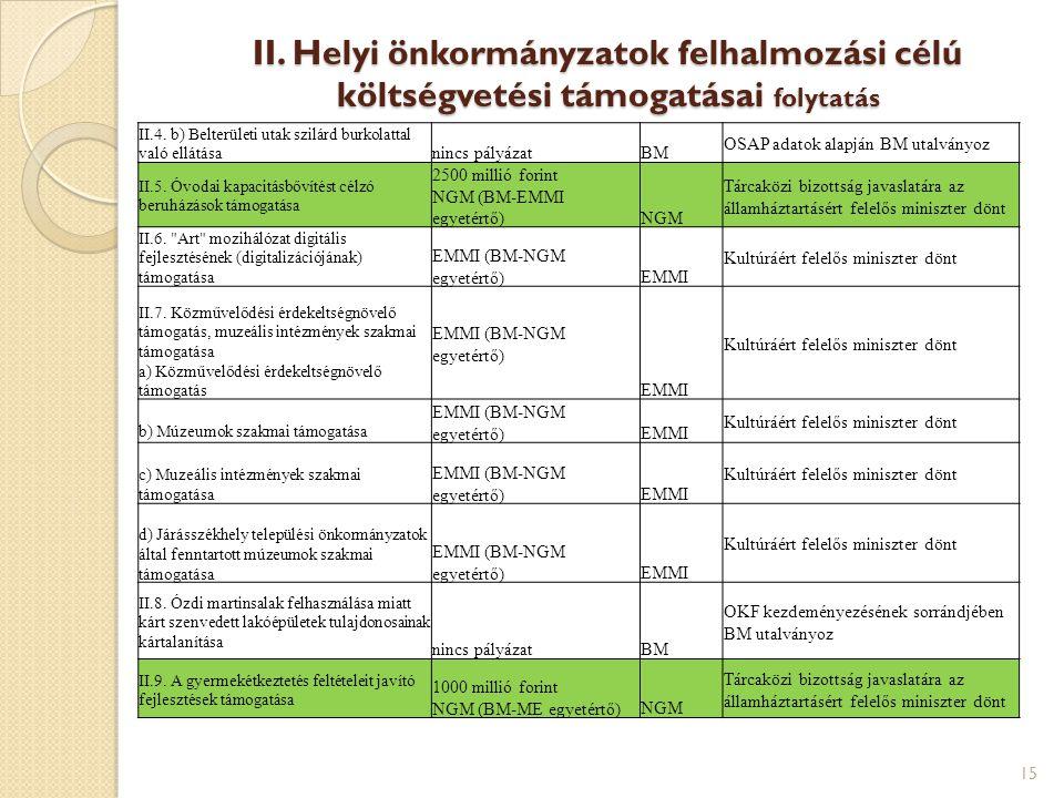 II. Helyi önkormányzatok felhalmozási célú költségvetési támogatásai folytatás II.4. b) Belterületi utak szilárd burkolattal való ellátása nincs pályá