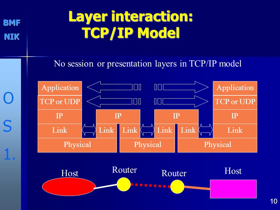 10 Layer interaction: TCP/IP Model Host Router Host Application TCP or UDP IP Link Physical IP Link IP Link Application TCP or UDP IP Link Physical No