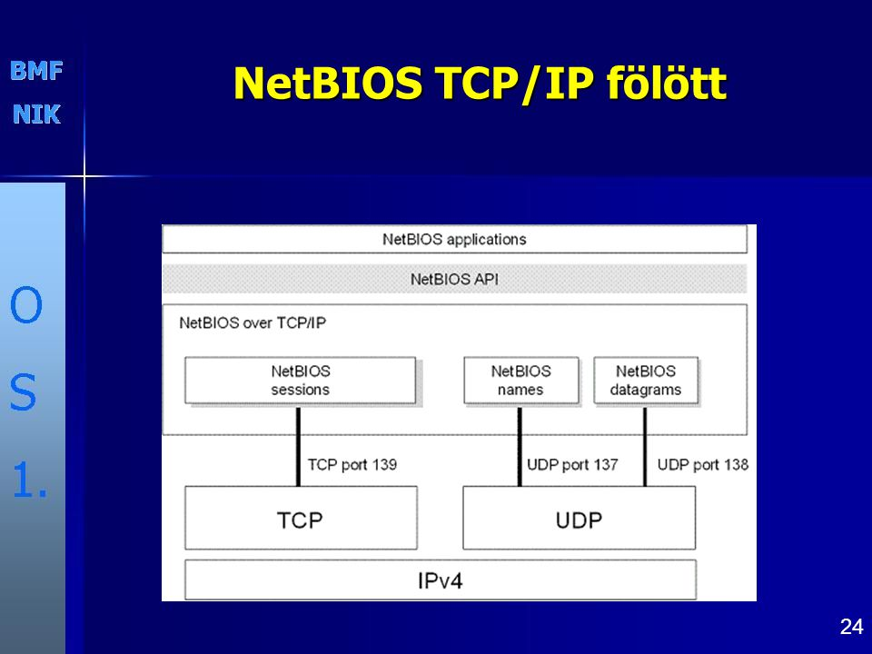 24 NetBIOS TCP/IP fölött