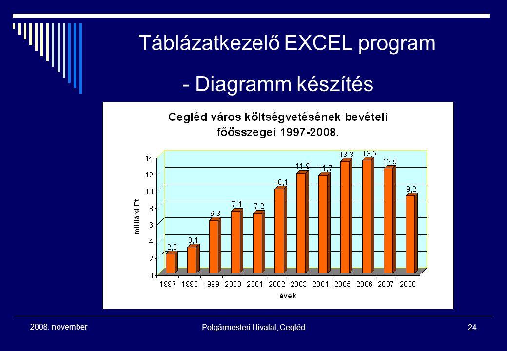 Polgármesteri Hivatal, Cegléd24 2008. november - Diagramm készítés Táblázatkezelő EXCEL program