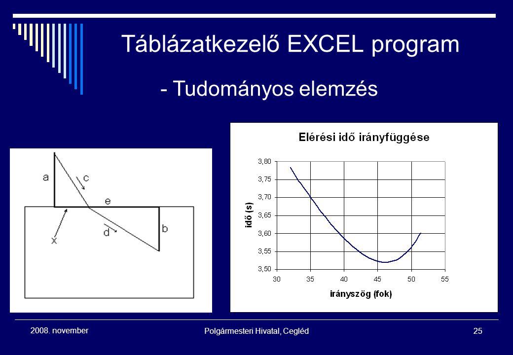 Polgármesteri Hivatal, Cegléd25 2008. november - Tudományos elemzés Táblázatkezelő EXCEL program