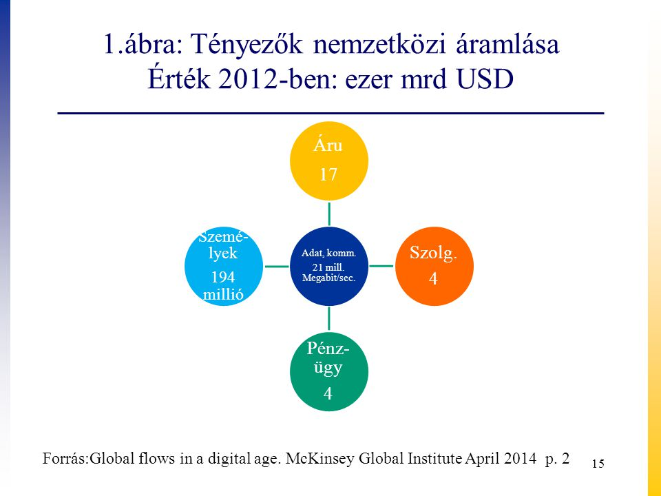 1.ábra: Tényezők nemzetközi áramlása Érték 2012-ben: ezer mrd USD 15 Adat, komm.