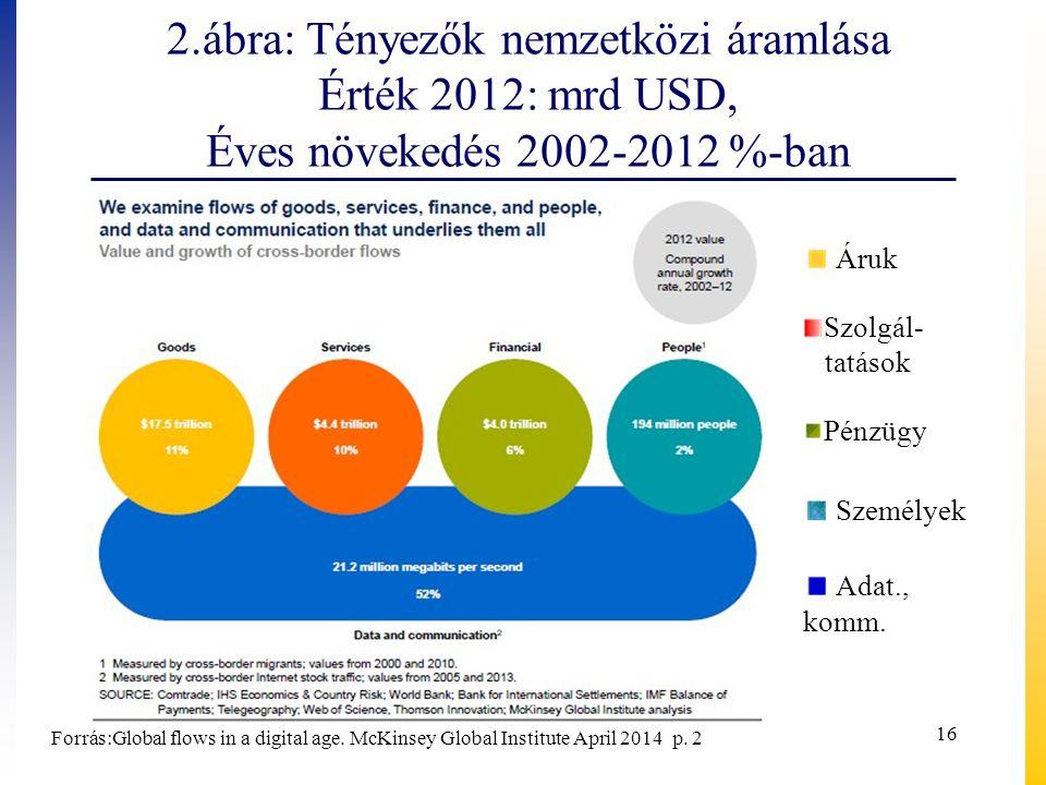 2.ábra: Tényezők nemzetközi áramlása Érték 2012: mrd USD, Éves növekedés 2002-2012 %-ban 16 Áruk Személyek Pénzügy Szolgál- tatások Adat., komm.