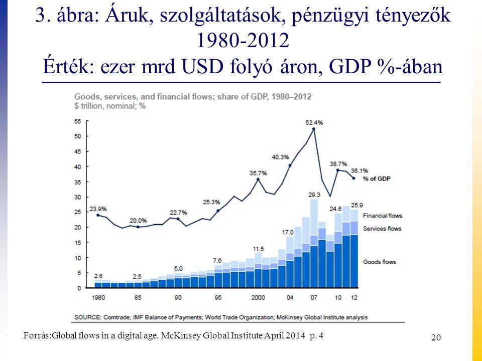 3. ábra: Áruk, szolgáltatások, pénzügyi tényezők 1980-2012 Érték: ezer mrd USD folyó áron, GDP %-ában 20 Forrás:Global flows in a digital age. McKinse
