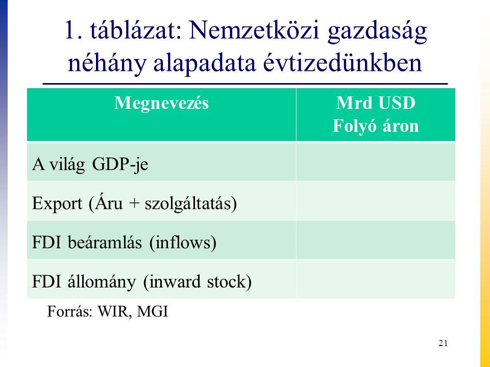 1. táblázat: Nemzetközi gazdaság néhány alapadata évtizedünkben MegnevezésMrd USD Folyó áron A világ GDP-je Export (Áru + szolgáltatás) FDI beáramlás