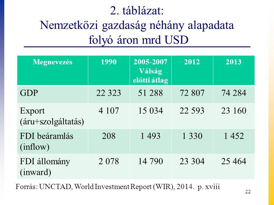 2. táblázat: Nemzetközi gazdaság néhány alapadata folyó áron mrd USD Megnevezés19902005-2007 Válság előtti átlag 20122013 GDP22 32351 28872 80774 284