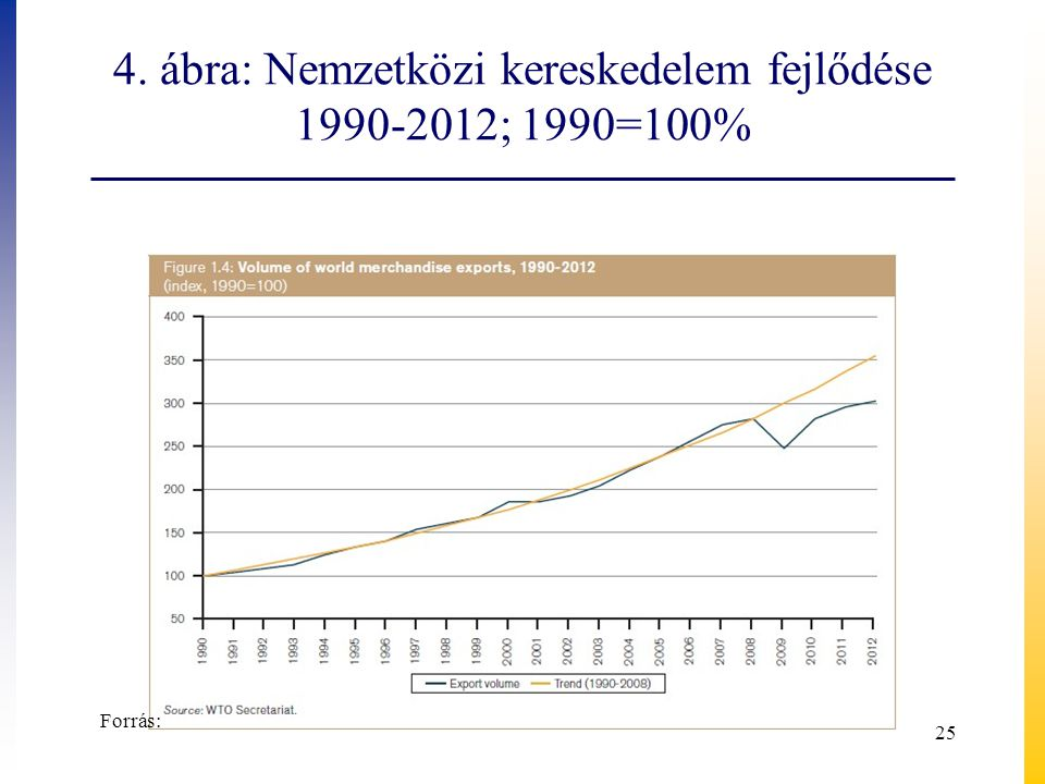 4. ábra: Nemzetközi kereskedelem fejlődése 1990-2012; 1990=100% 25 Forrás: