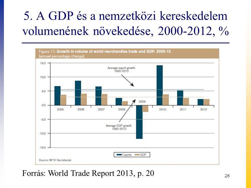 5. A GDP és a nemzetközi kereskedelem volumenének növekedése, 2000-2012, % 26 Forrás: World Trade Report 2013, p. 20
