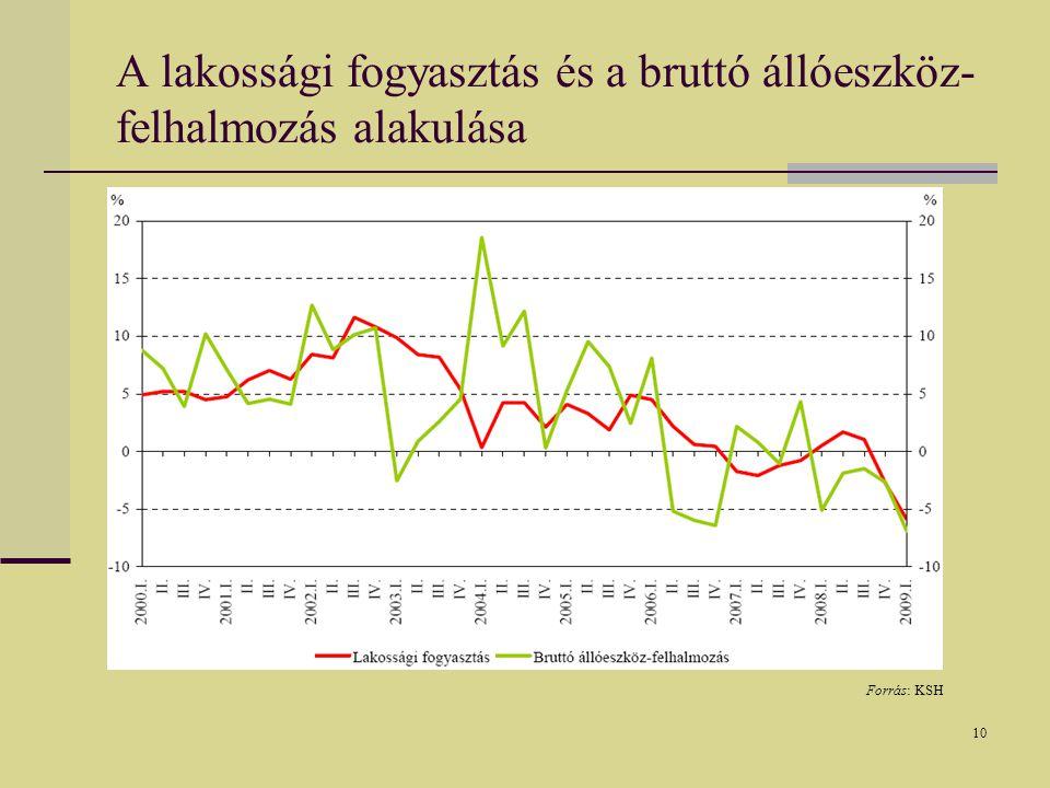 10 A lakossági fogyasztás és a bruttó állóeszköz- felhalmozás alakulása Forrás: KSH