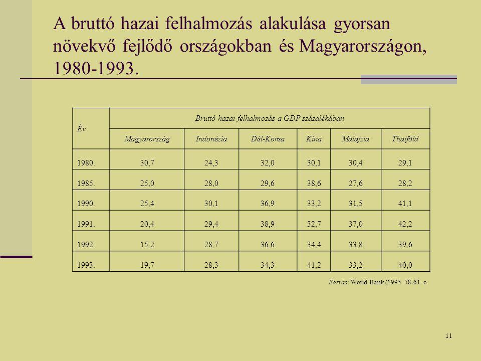 11 A bruttó hazai felhalmozás alakulása gyorsan növekvő fejlődő országokban és Magyarországon, 1980-1993.