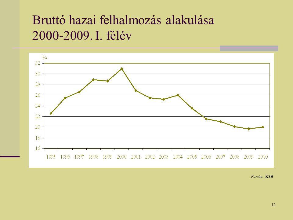 12 Bruttó hazai felhalmozás alakulása 2000-2009. I. félév Forrás: KSH