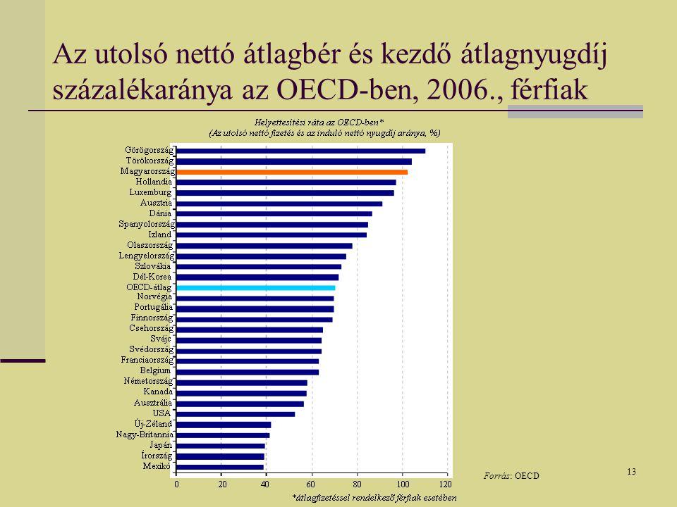 13 Az utolsó nettó átlagbér és kezdő átlagnyugdíj százalékaránya az OECD-ben, 2006., férfiak Forrás: OECD