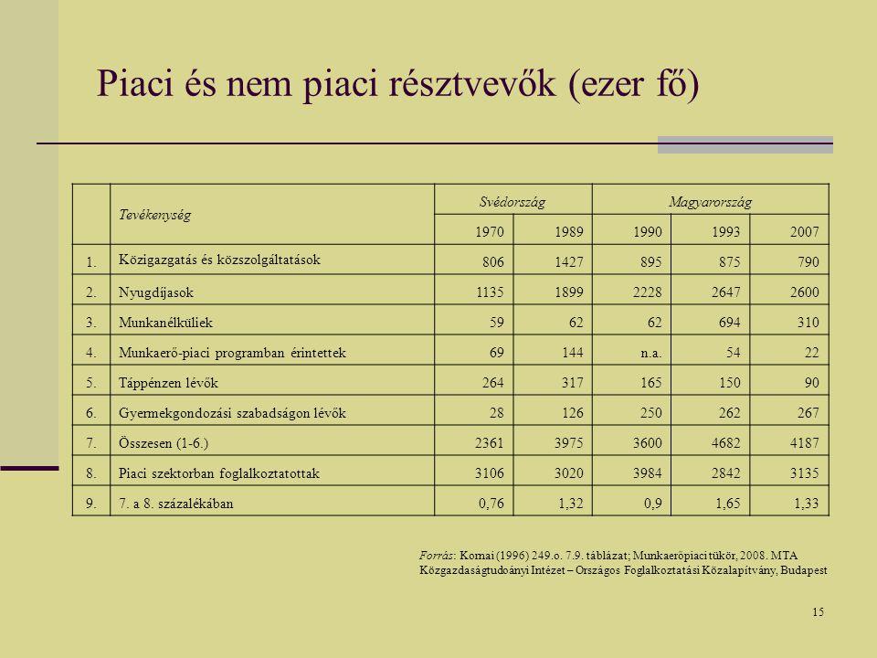 15 Piaci és nem piaci résztvevők (ezer fő) Tevékenység SvédországMagyarország 19701989199019932007 1.