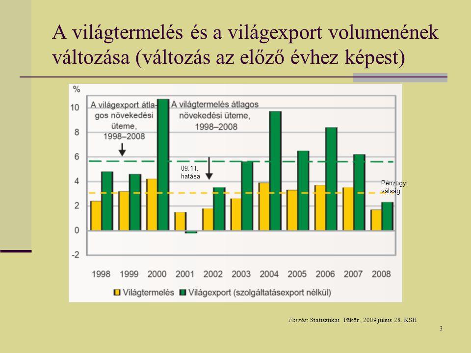 3 A világtermelés és a világexport volumenének változása (változás az előző évhez képest) Forrás: Statisztikai Tükör, 2009 július 28.