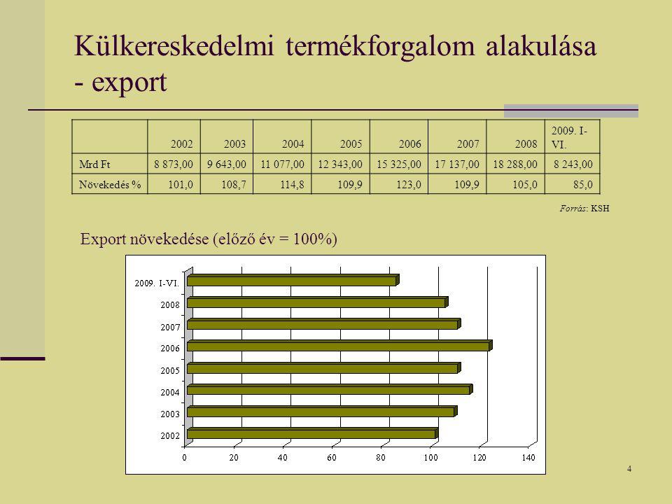 5 Exportpiaci részesedés Kelet-Közép-Európában százalék Exportpiaci részesedés Exportpiaci részesedés éves átlagos változása 1994.1995-1999 között2000-2007 között Csehország0,37,69,9 Magyarország0,213,26,7 Lengyelország0,43,810,5 Szlovákia0,23,112,6 Ausztria1,12,11,6 Belgium--0,7 Németország10,0-0,81,3 Spanyolország1,71,9-0,7 Írország0,89,7-3,9 Finnország0,71,6-1,2 Forrás: Munkácsi Zsuzsa: A Kelet-közép-európai országok exportszerkezete és exportspecializációja.
