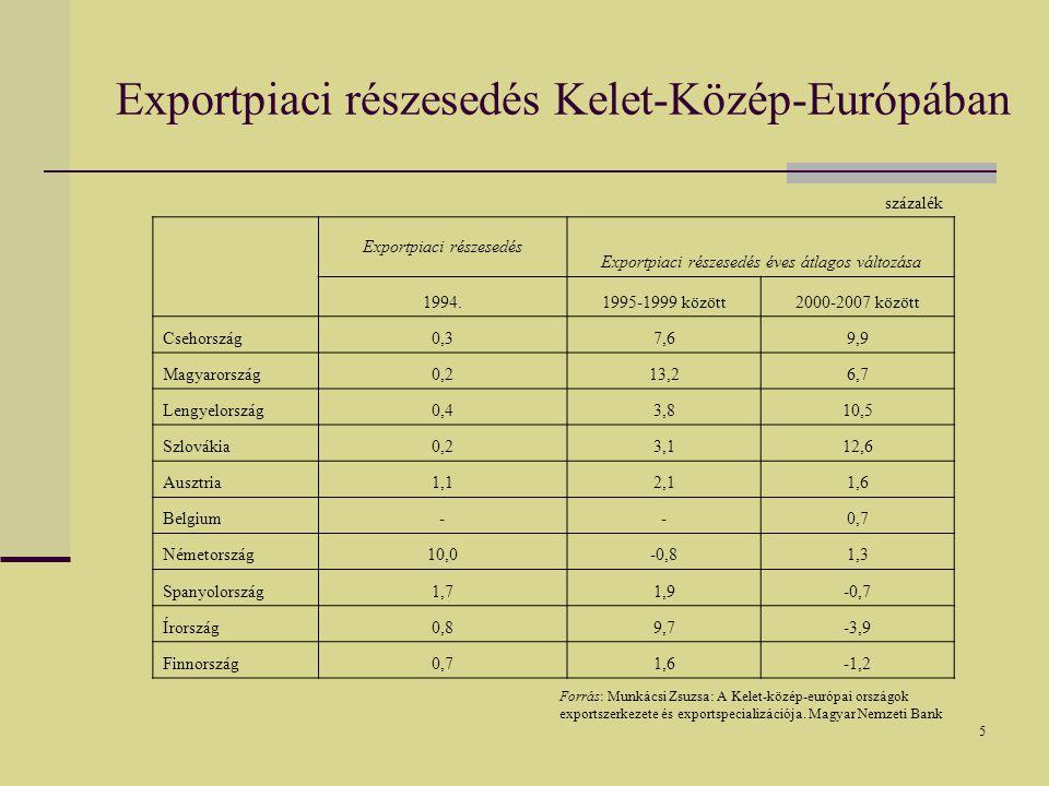 6 Az áruexport országbontása Kelet-Közép-Európában Forrás: Munkácsi Zsuzsa: A Kelet-közép-európai országok exportszerkezete és exportspecializációja.