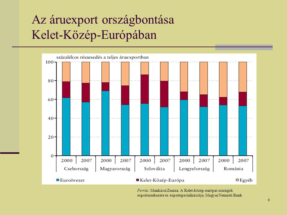 17 Az Eximbank aktivitásának alakulása 1995-2008.
