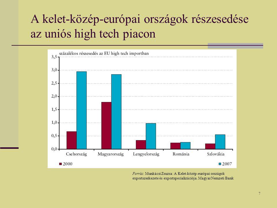 7 A kelet-közép-európai országok részesedése az uniós high tech piacon Forrás: Munkácsi Zsuzsa: A Kelet-közép-európai országok exportszerkezete és exportspecializációja.