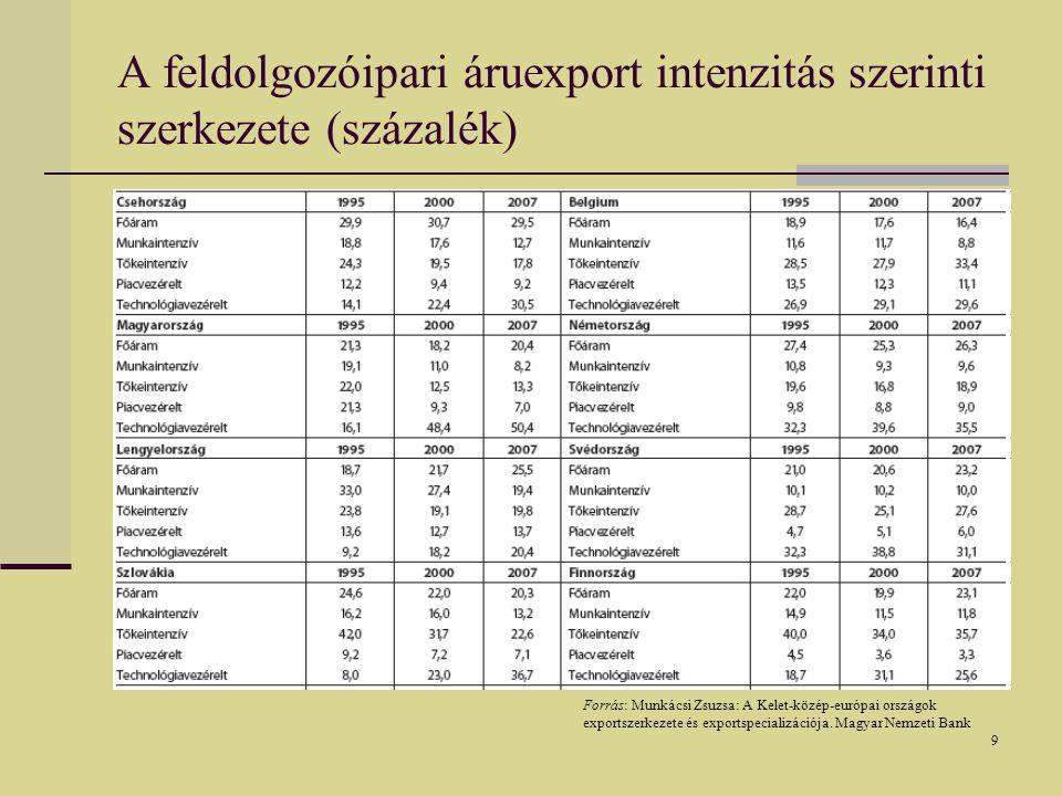 9 A feldolgozóipari áruexport intenzitás szerinti szerkezete (százalék) Forrás: Munkácsi Zsuzsa: A Kelet-közép-európai országok exportszerkezete és exportspecializációja.