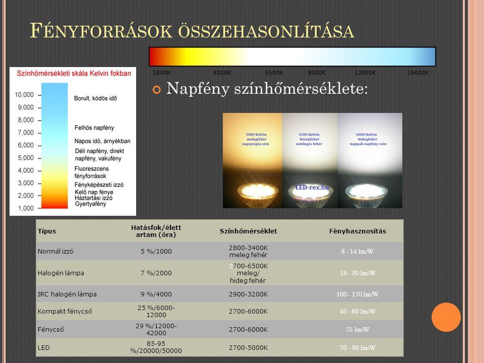 F ÉNYFORRÁSOK ÖSSZEHASONLÍTÁSA Napfény színhőmérséklete: Típus Hatásfok/élett artam (óra) SzínhőmérsékletFényhasznosítás Normál izzó5 %/1000 2800-3400K meleg fehér 8 - 14 lm/W Halogén lámpa7 %/2000 2 700-6500K meleg/ hideg fehér 18 - 20 lm/W IRC halogén lámpa9 %/40002900-3200K 100 - 170 lm/W Kompakt fénycső 25 %/6000- 12000 2700-6000K 40 - 60 lm/W Fénycső 29 %/12000- 42000 2700-6000K 75 lm/W LED 85-95 %/20000/50000 2700-5000K 70 - 80 lm/W