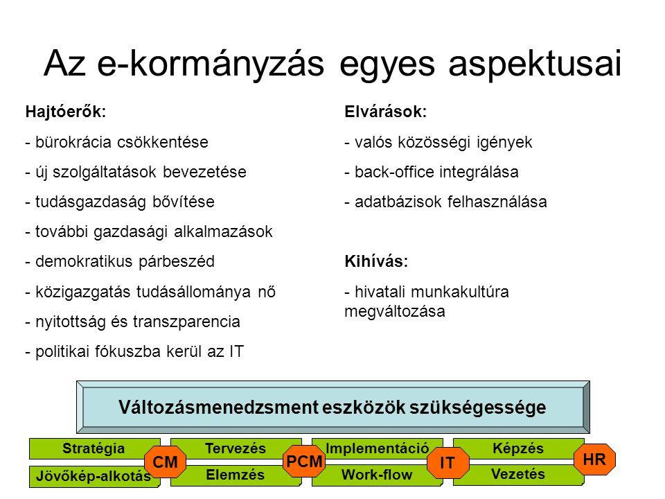 Az e-kormányzás egyes aspektusai Hajtóerők: - bürokrácia csökkentése - új szolgáltatások bevezetése - tudásgazdaság bővítése - további gazdasági alkalmazások - demokratikus párbeszéd - közigazgatás tudásállománya nő - nyitottság és transzparencia - politikai fókuszba kerül az IT Elvárások: - valós közösségi igények - back-office integrálása - adatbázisok felhasználása Kihívás: - hivatali munkakultúra megváltozása Változásmenedzsment eszközök szükségessége StratégiaTervezésImplementáció Work-flow Képzés Elemzés Jövőkép-alkotás Vezetés HR IT PCM CM