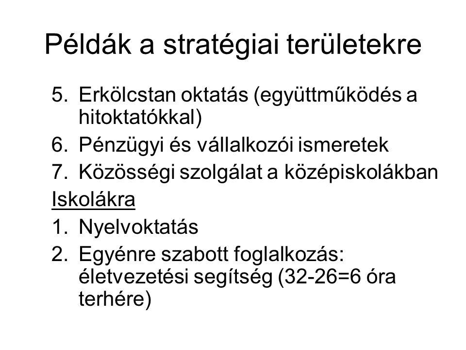 Példák a stratégiai területekre 5.Erkölcstan oktatás (együttműködés a hitoktatókkal) 6.Pénzügyi és vállalkozói ismeretek 7.Közösségi szolgálat a középiskolákban Iskolákra 1.Nyelvoktatás 2.Egyénre szabott foglalkozás: életvezetési segítség (32-26=6 óra terhére)